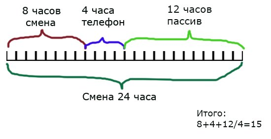 График учета времени